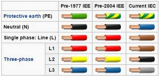 3 phase wiring colours 3 image wiring n household electrical wiring colours wiring diagram on 3 phase wiring colours
