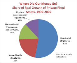 Information Technology Chart Why We Struggle Too Much Housing Too Little Information
