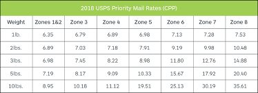 Usps Shipping Chart By Weight Important Usps Shipping Rates For 2018 With Charts Shippo