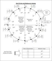 Free 19 Unit Circle Charts Templates In Pdf Doc