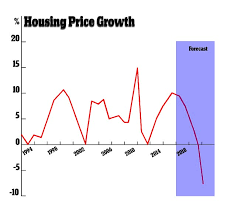 Sydney House Prices Chart 2018 House Prices To Drop Over Lending Standards Daily Mail Online