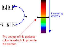 Colour Formation Chart Complex Ions Colour