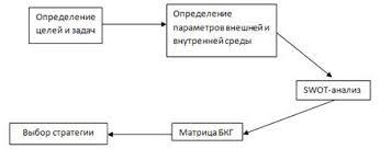 Курсовая работа Стратегическое планирование на примере ОАО НК  В данной работе предполагается использование процесса стратегического планирования приведенного на рисунке