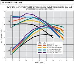 25 Judicious Se 254e Cam Dyno Chart