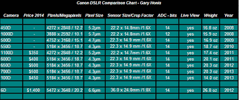 Canon Digital Slr Comparison Chart Review Comparison Testing Of Canon Eos Sl1 100d For