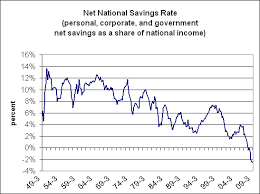 Chart Of The Day Negative Net National Savings