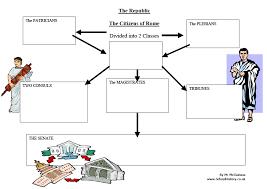 Venn Diagram Of Roman Republic And Roman Empire Unit One The Classical Greeks The Roman Empire Mr
