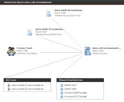 cmdb relationship mapping software Customer Relationship Mapping cmdb relationship map of a vmware environment customer relationship mapping template