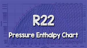 R22 Pressure Enthalpy Chart The Engineering Mindset