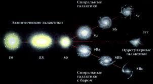 Реферат Типы Галактик Наша Галактика Млечный Путь  М етагалактика