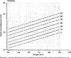 Figure 4 From Centiles For Adult Head Circumference