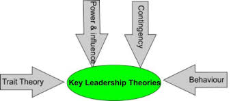 leadership theory identify key leadership theories to help improve your skills