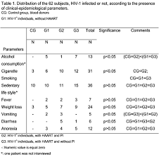 Lipid Profile And Body Composition Of Hiv 1 Infected