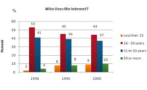 the graph shows internet usage in taiwan by age group  essay topics the graph shows internet usage in taiwan by age group 1998 2000