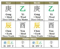 Perfect Bazi Chart