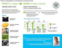 isagenix measurement tracker poweryourfreedom a rich opportunity in personal empowerment with
