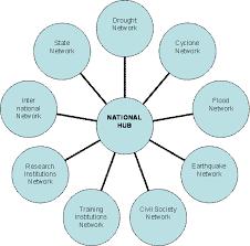 ap bio dna replication essay army transformation dissertation disaster management essay disaster management in appsc material telugu medium notes tsunami natural disasters manmade