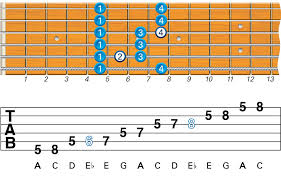 Pentatonic Scale Guitar Chart What Are The Best Beginner Guitar Scales To Learn