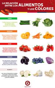 Secreto La Relaci N Entre Los Alimentos Y Los Colores En Colorantes Naturales En Alimentos L