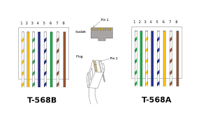 rj45 t568b wiring diagram blueprint 63677 linkinx com medium size of wiring diagrams rj45 t568b wiring diagram electrical pics rj45 t568b wiring diagram