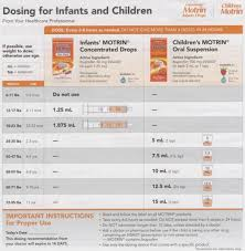 Infant Tylenol Dosage Chart By Weight 10 Infant Tylenol Dosage Chart By Weight Resume Samples