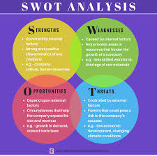 Swot analysis stands for strengths, weaknesses, opportunities, and threats. What Is Swot Analysis Application Examples And Tips The Business Analyst Job Description