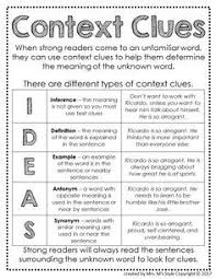 Types Of Context Clues Chart Reading Strategies Posters 6th Grade Reading Reading
