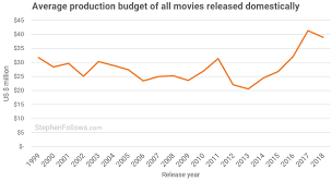 How Has The Cost Of Making A Movie Changed Over The Past