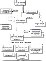 Animal Farm Character Chart Animal Farm