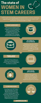 What Are Stem Careers The State Of Women In Stem Careers Infographic E Learning
