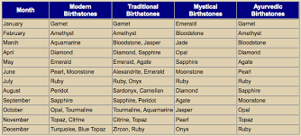 Traditional Birthstone Chart What Is Your Birthstone Erika Price Designs
