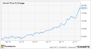 3 Stocks At 52 Week Highs Still Worth Buying The Motley Fool