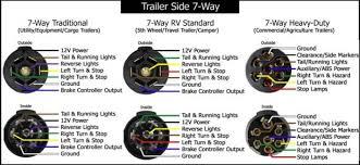 7 way trailer wiring diagram wire and 7way with amazing plug print Trailer Brake Wiring Diagram 7 way trailer wiring diagram illustration 7 way trailer wiring diagram faq043 trailer7waydia ver2 2 800