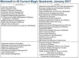 Gartner Chart 2017 Microsoft Enters 2017 With 45 Offerings In Magic Quadrants