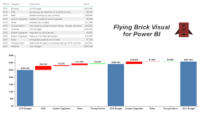 Flying Bricks Chart Flying Brick Visual