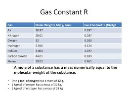 gas constant bar. gas constant bar e