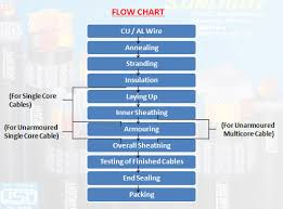 Led Bulb Manufacturing Process Flow Chart Flow Chart Ever Top Led Lights