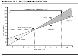 Cost Volume Profit Chart Excel 5 6 Break Even Point For A Single Product Managerial