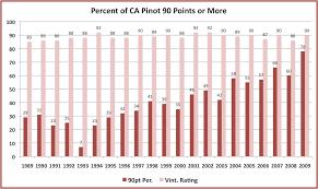 Robert Parker And The Ascent Of California Pinot Noir