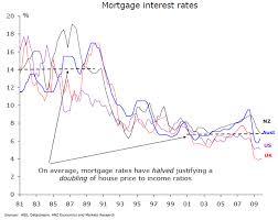 Australia Mortgage Comparisson Interest Rates