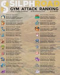 Pokemon Go Weave Dps Best Movesets Guide Guidescroll