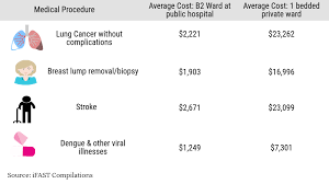 Can You Survive A 300 000 Medical Bill Insurance