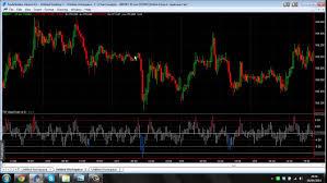 Value Chart Indicator Mt5 Value Chart Indicator