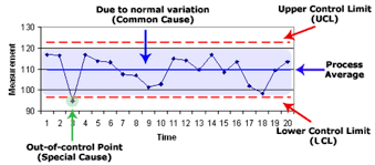 Control Charts In Manufacturing Control Charts Examspm Com
