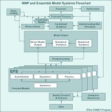 Nwp Charts Model Fundamentals Version 2 Model Components