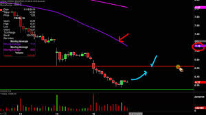 Cron Stock Chart Cronos Group Inc Cron Stock Chart Technical Analysis For 11 15 19