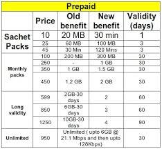Idea Internet Recharge Chart Mobile Internet Plans Uninor 3g Mobile Internet Plans