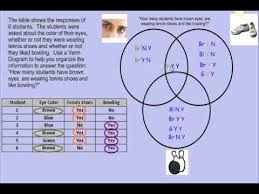 How To Read A Venn Diagram With 3 Circles Three Circle Venn Diagrams Passys World Of Mathematics