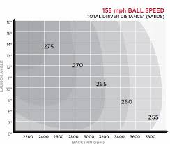 Titleist Fitting Chart Launch Angle Club Fitting Team Titleist