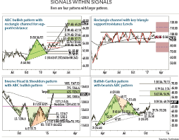 Patterns Within Patterns Futures